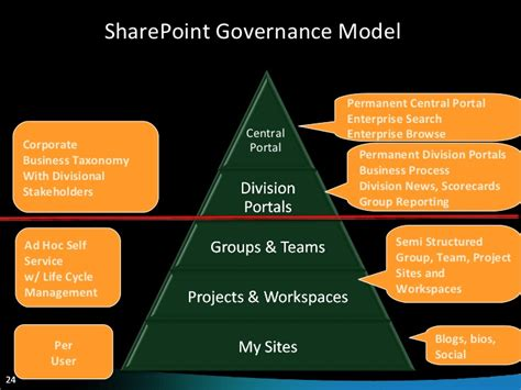 SharePoint Governance: From Chaos to Success in 10 Steps