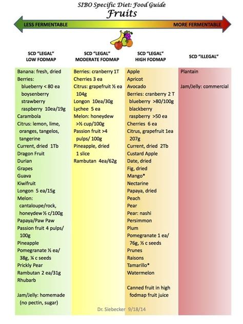 Picture   Food map diet, Low carbohydrate diet, Specific