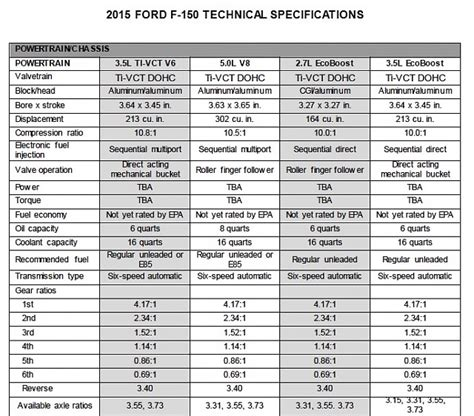 2015 F150 Engine Specs - Page 3 - Ford F150 Forum