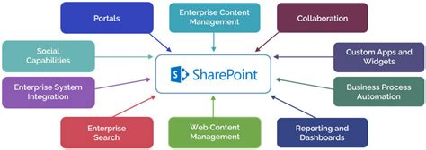 prerequisites for learning SharePoint | share point free